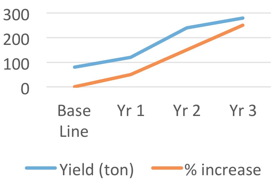 yield improvement graph